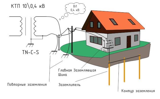 Как замерить заземление в частном доме