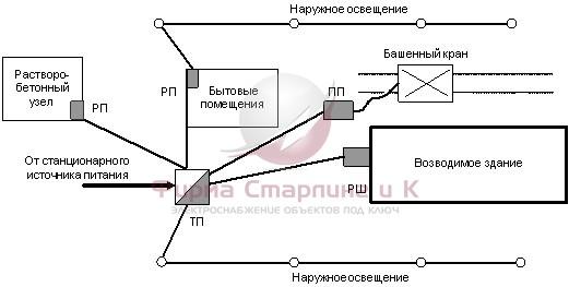 Временное электроснабжение строительных плошадок электроснабжение в Бородино